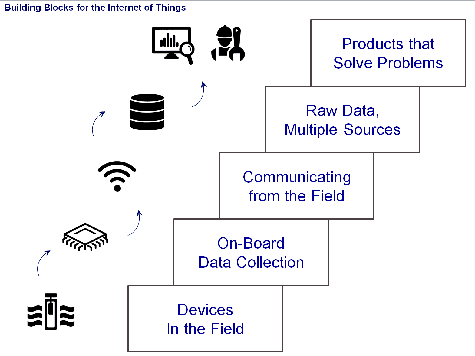IoT BuildingBlocks