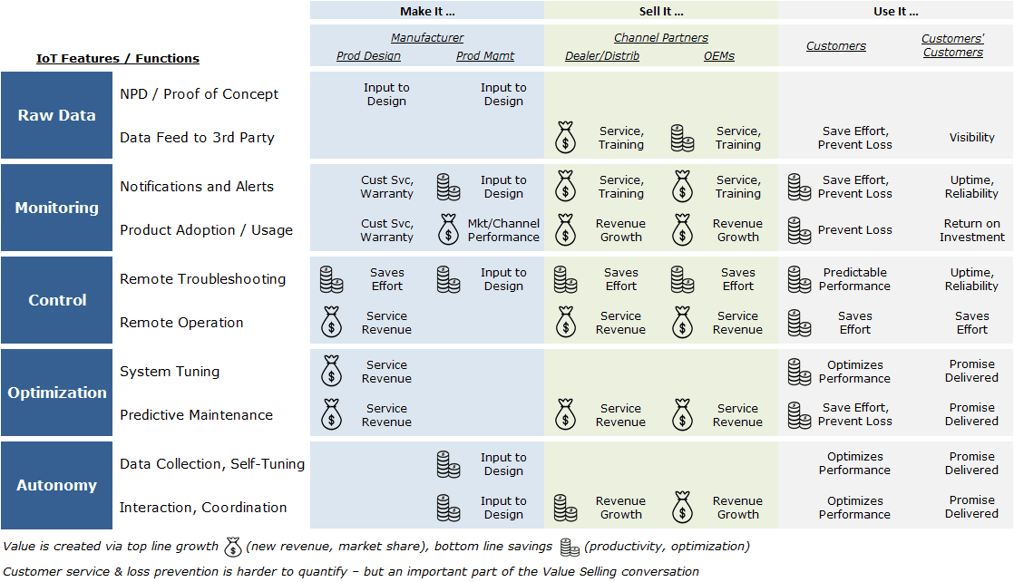 Customer Value Chain 02