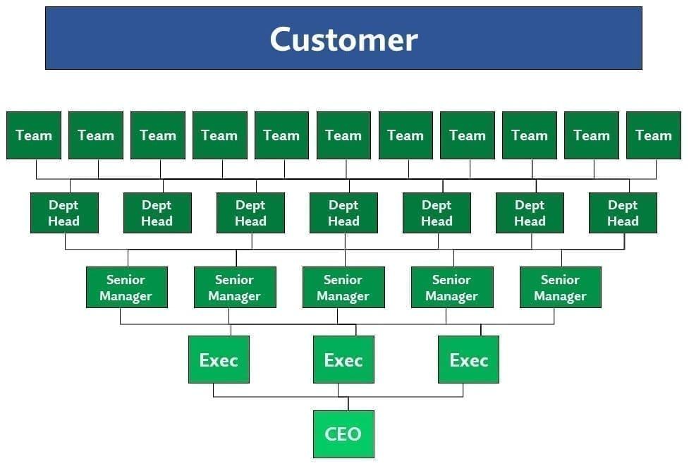 Servant Leadership NewOrg Crop