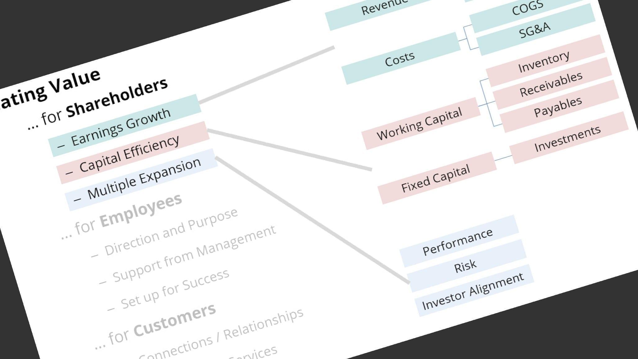 Slide Value Shareholder Rotate